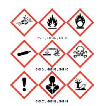 GHS_warning_labels